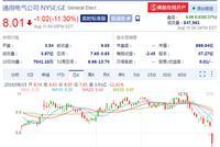 GE被指财务造假 股价暴跌11%创11年来最大单日跌幅