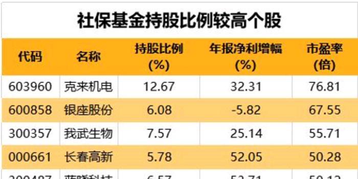 双色球开奖走势图_共有27只个股被社保基金持流通股比例超过5%