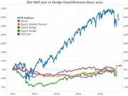 为什么你的投资总是跑不赢市场?