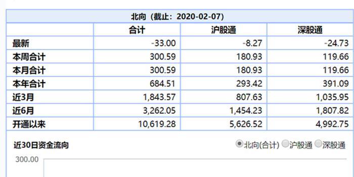 收评:北向资金净流出33亿 本周累计净流入超300亿元