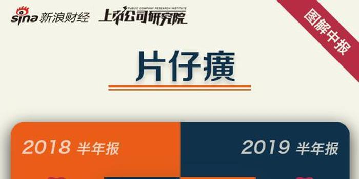 一图读懂片仔癀半年报:营收增20.40% 净利增长20.89%