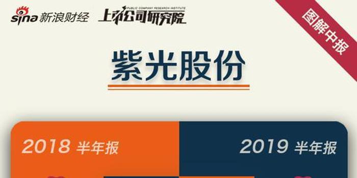 一图读懂紫光股份半年报:营收增1.92% 净利增15.51%