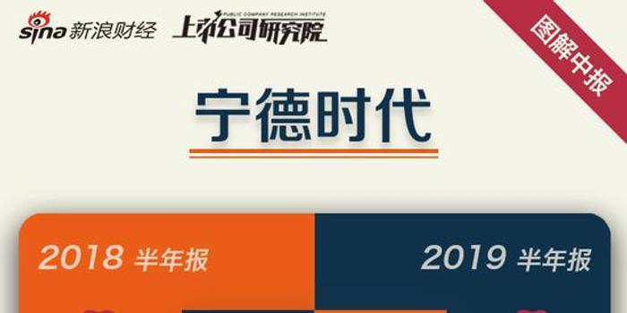 一图读懂宁德时代中报:营收增116.50% 净利增130.79%