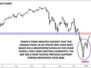 市场是否误读了鲍威尔美联储会议后的言论?