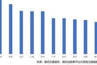 春节空城指数:广深佛莞全部入围,郑州成都跻身前十
