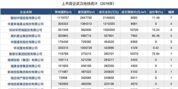 正荣集团在湖北有7个项目 2019年溢价53.5%武汉拿地