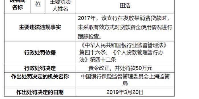 3d字谜双彩论坛_上海银行杨浦支行被罚50万:未采用有效方式跟踪贷款