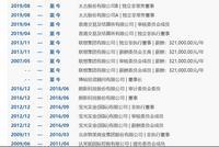 港交所、联想集团非执董马雪征因病去世 享年66岁