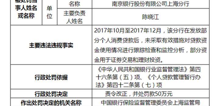 pc蛋蛋算法_南京银行上海被罚259万:违规向房地产项目发放贷款