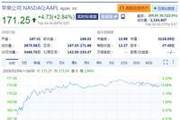 苹果涨近3%进入牛市 市值重返美国科技股第一