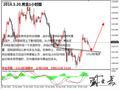 盛文兵:欧洲升息预期升温 利率博弈美元败落