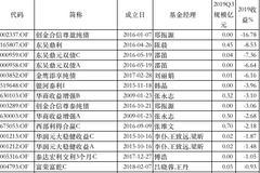 2019债基黑榜:创金合信、东吴、金鹰旗下产品亏损