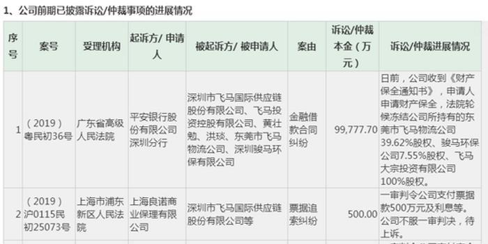 飞马国际公布最新诉讼进展 标的高达11亿