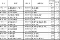 2019灵活配置基金黑榜:长盛华安东兴汇安产品亏损