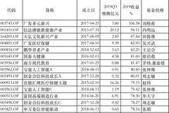 2019主动股票基金红榜:广发信达澳银天弘基金前三甲