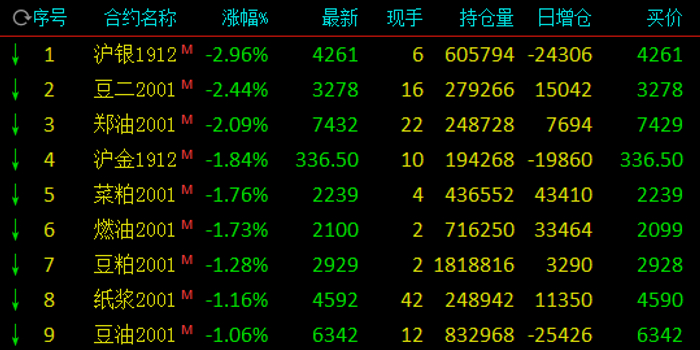 期市午评:沪银领跌商品期货 豆二、郑油跌逾2%