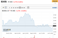 北汽集团宣布持有戴姆勒5%股份 北汽涨3%戴姆勒涨4%