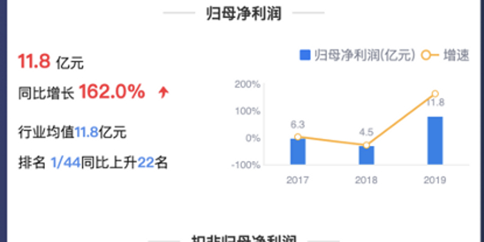 鷹眼預警:越秀金控扣非凈利下滑44% 系出售廣州友誼