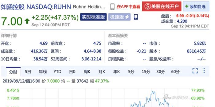 网红电商第一股如涵 周四收盘股价暴涨47.37%