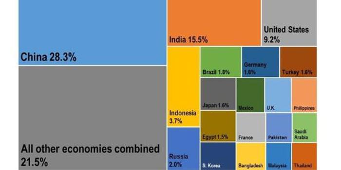 研究称未来5年中国仍将是全球经济增长最大引擎