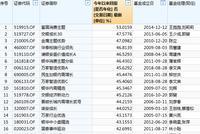 偏股混合基金榜:富国消费主题赚53.02%夺冠