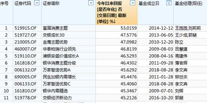 四川快乐12开奖结果_Q1偏股混合基金榜:富国消费主题赚53.02%夺冠