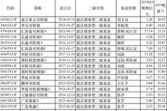 2019债基红榜:南方、华宝、汇添富旗下产品赚超30%