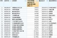 偏股混基黑榜:中银嘉合华宝景顺有产品涨幅不足10%