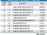 财富中国500强揭晓:利润前十企业占到榜单总利润40%