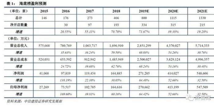 贺燕青:海底捞扩张进一步提速 同店数据量价齐升