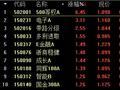 收评:沪指跌0.01% 公募称A股存阶段结构性机会