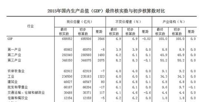 2020年GDP最终核实结果_2020年中国gdp