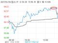 快讯:南华仪器巨震20%股价跌停 疑游资打架小散遭殃