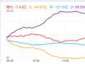 快讯:沪指横盘震荡涨0.1% 机场航运板块领涨