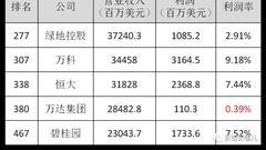 王健林在亏损边缘 万达去年营收1926亿利润7.5亿