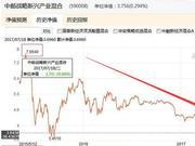 任泽松旗下中邮战略新兴产业混合:两年跌50%