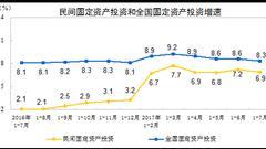 前7个月民间固投增速回落至6.9% 东北同比下降9.8%