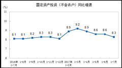 前7月城镇固定资产投资同比增8.3% 第三产业增11.3%