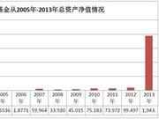 天弘基金遭遇成长天花板:余额宝天量资金或被分流