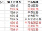 7家上会公司四家被否 招商证券保荐三家