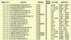 """2017招商证券IPO保荐项目一览 """"最惨保代""""无参与"""