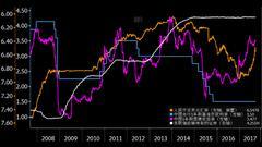 外媒:美联储缩表在即 中国央行并无压力