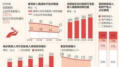 人民日报:居民收入增速持续跑赢GDP 百姓腰包更鼓了