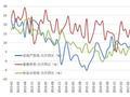 国寿安保基金四季度策略:慢牛行情仍有望持续(图解)