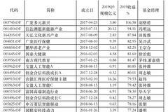 一文看懂2019基金业绩:5只基金赚超100%(附红黑榜)