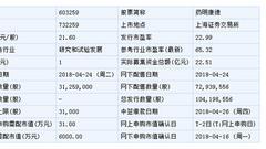 药明康德4月24日申购指南 顶格申购需配市值31万元