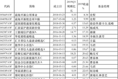 2019主动股基黑榜:前海开源富国汇添富产品赚不足15%