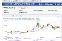 比特币交易平台Bitstamp显示 比特币跌破10000美元