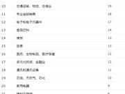 2018年中国500强分行业榜