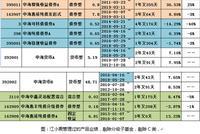 举报者江小震产品业绩多数输基准 保本基金惹麻烦